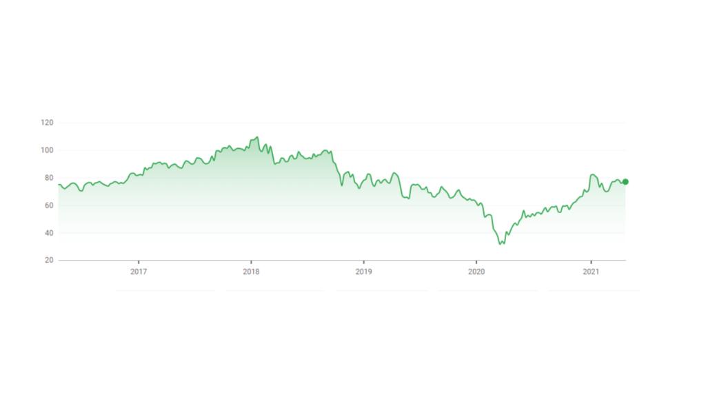 Dupont stock chart