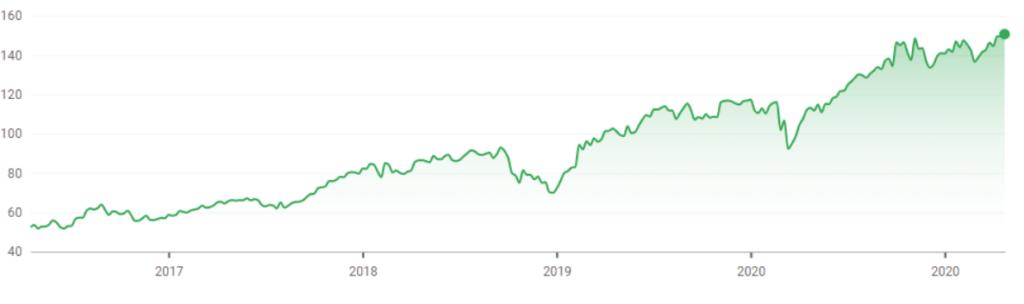 DSM stock chart