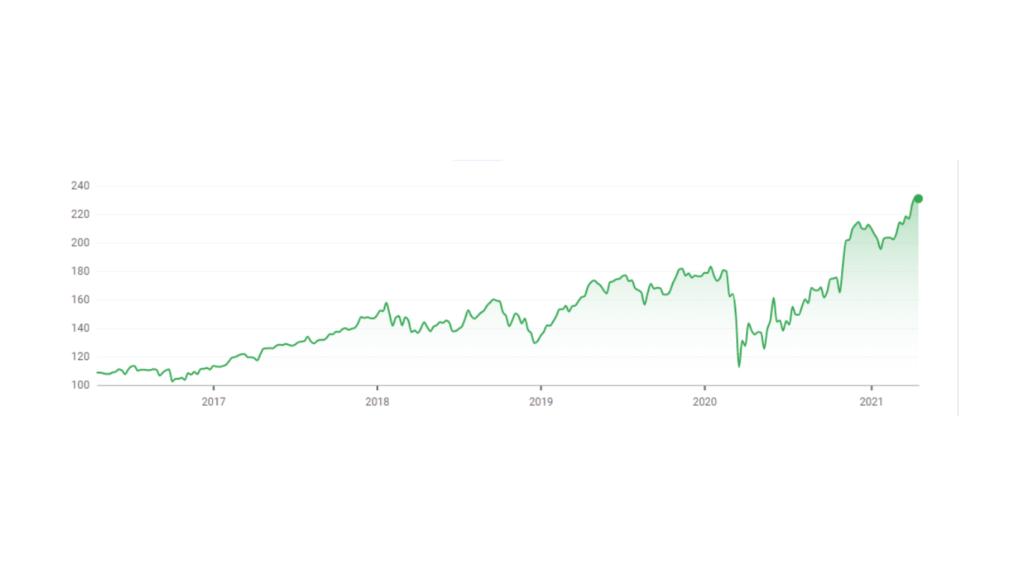 Honeywell stock chart
