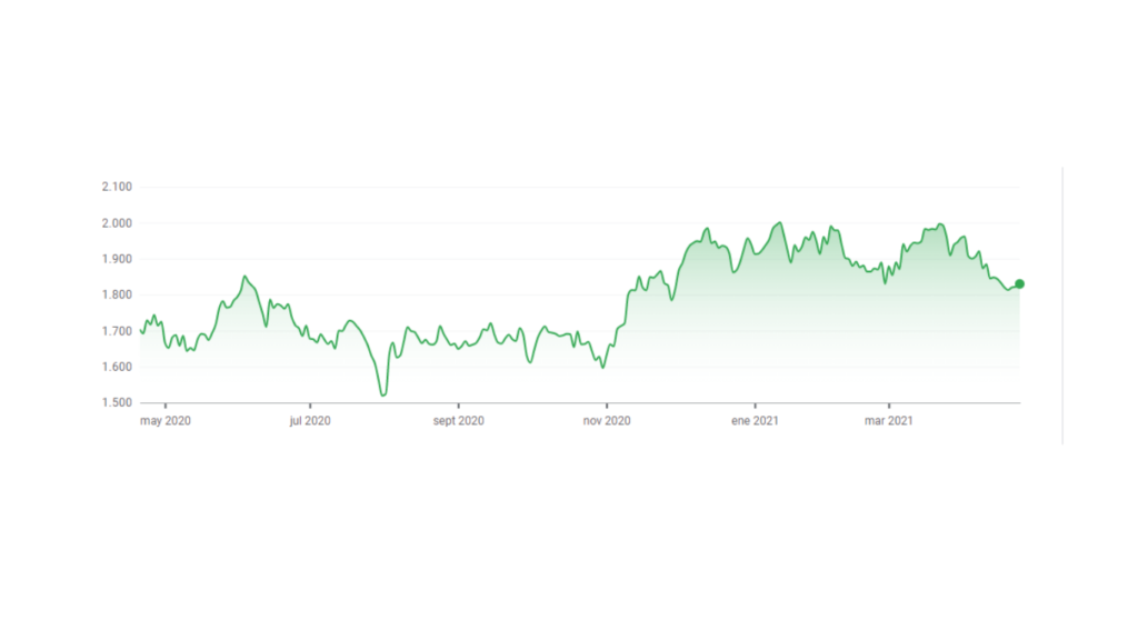 Teijin stock chart